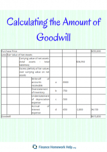 example of calculating the amount of goodwill