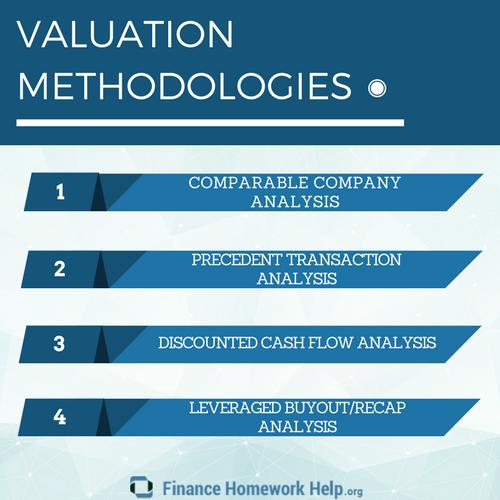 firm valuation homework help online
